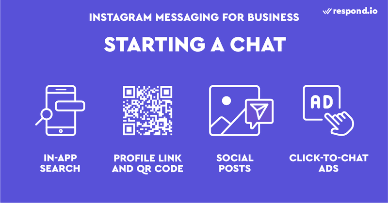 Instagram Messaging for Business: Instagram offers several ways for customers to start a conversation with you in your inbox. These include both free and paid methods, such as In-App Search, Profile Link, QR Code, Social Posts and Click-to-Chat Ads.