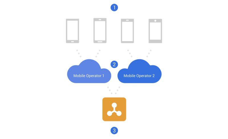 Google Acquired Jibe to help carrier integrate RCS Messaging on their platforms.