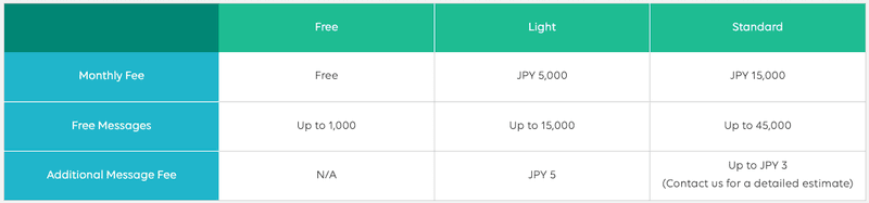 This table shows the difference between the free Line Official Account, Light Line Official Account & Standard Line Official Account tiers. It shows the Line Official Account Price.