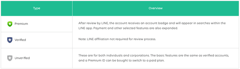 This tables describes the difference between a unverified Line Official Account, Verified Line Official Account & Premium Line Official Account.