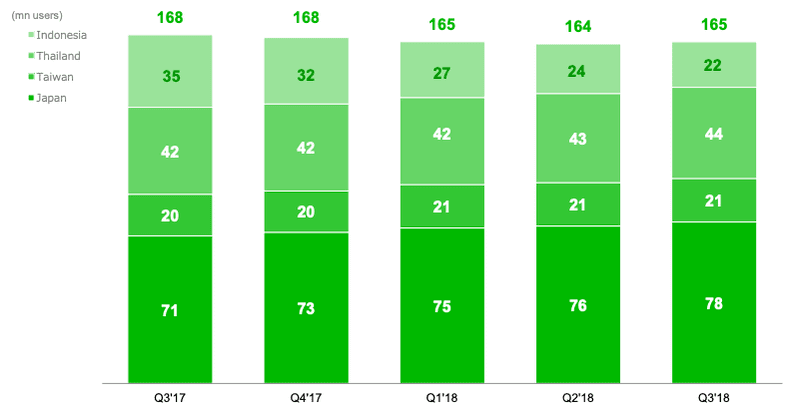 the amount of Monthly Active Users on Line in Indonesia, Thailand, Taiwan & Japan