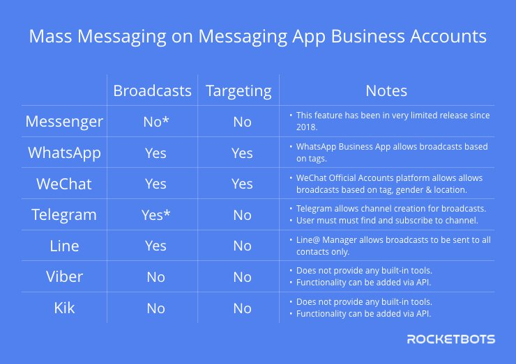 Broadcast Across Instant Messaging Business Accounts