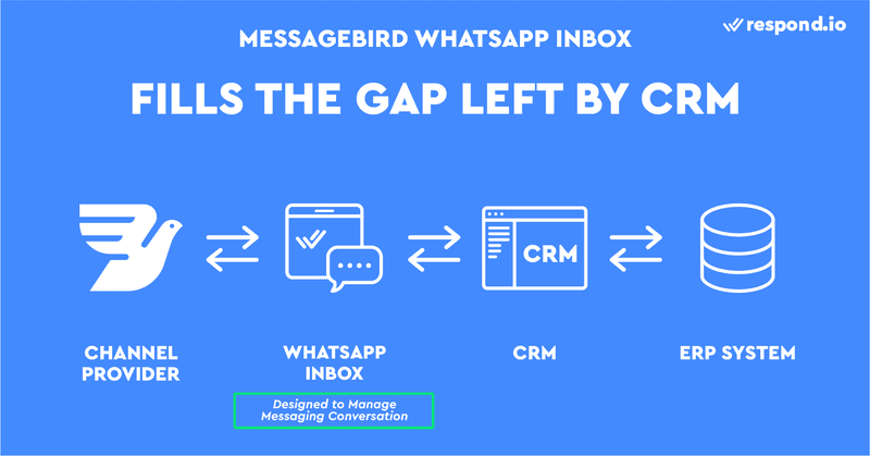 This is an image about how Messagebird WhatsApp Inbox fills the Gap Left By WhatsApp CRM. While conventional CRMs like Hubspot or Salesforce are great for managing customer information, they lack proper messaging features. Because of that, most agents prefer to send and receive emails directly from Gmail or Outlook, even though their emails are connected to a CRM. Unlike CRMs, a Vonage WhatsApp Inbox like respond.io is designed to help you manage messaging conversations and make the most out of messagebird integrations
