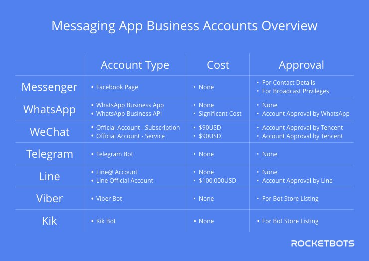 These are the different types of messaging app business accounts that can be created