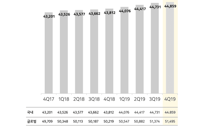 This image shows KakaoTalk's user growth from 2017 to 2019