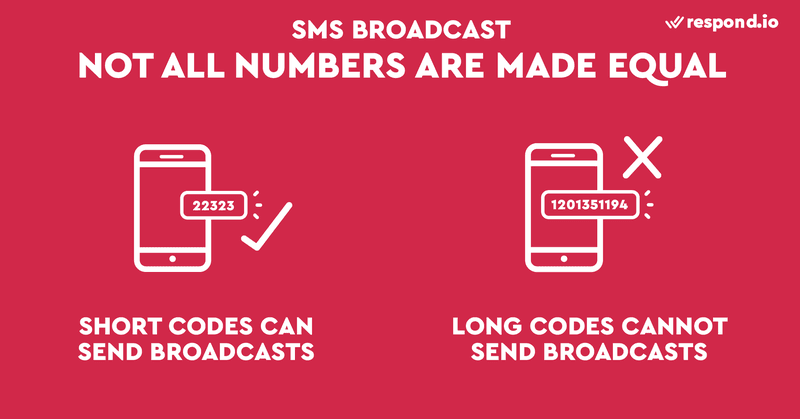 This is a picture illustrating what types of SMS numbers are suitable for sending bulk SMS. Different countries have different rules on what number to use for SMS marketing. Generally, Short Codes are the best type of number to send an SMS broadcast while long codes cannot be used to send SMS broadcasts. Learn more about business SMS messaging on our blog post.