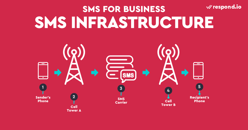 This is an image showing how an SMS is sent. Before you start using business SMS service, you should understand how SMS works. SMS works using cellular networks. When you send a text message, it first goes to a nearby cell tower, and then into a carrier's SMS center (SMSC). The main duty of SMSC is to forward SMS to the destination. SMSC resends that message to the cell tower closest to the recipient and finally goes to the recipient's phone. If the phone is switched off, SMSC will store the SMS message and forward it when the recipient becomes available.