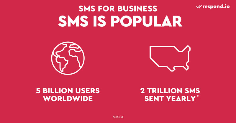This is an image showing the popularity of SMS. SMS is a universal messaging medium. Unlike iMessage and RCS Messaging, SMS is already built into every device in the market and it works almost everywhere. Basically anyone in the world can receive an SMS. In North America, a whopping 80% of the population uses SMS. From 2017 to 2018, the number of SMS messages sent in the United States jumped from 1.5 trillion to 2 trillion. Given its ability to reach a colossal audience, SMS has become one of the most popular communication tools for businesses. If you are considering business SMS or SMS marketing, you should read our guide on how to set up SMS for business and how to promote business through SMS.