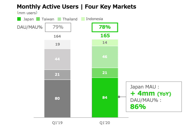 Monthly active users in the four key markets - Japan, Taiwan, Thailand and Indonesia.
