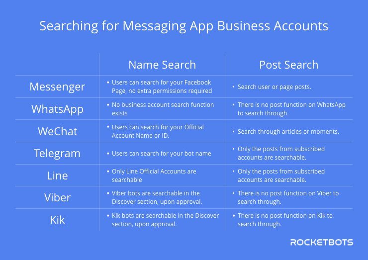 Not all messaging apps let you search for business accounts easily. This table explains which apps allow you to search for a business account easily.