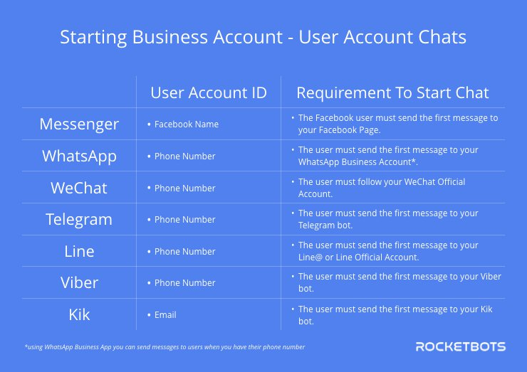 This table explains the requirements to open a conversation between a messaging app user account and a messaging app business account.