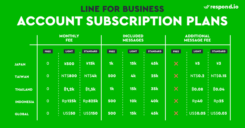 LINE Official Account subscription plans comparison for Japan, Taiwan, Thailand, Indonesia and global markets.
