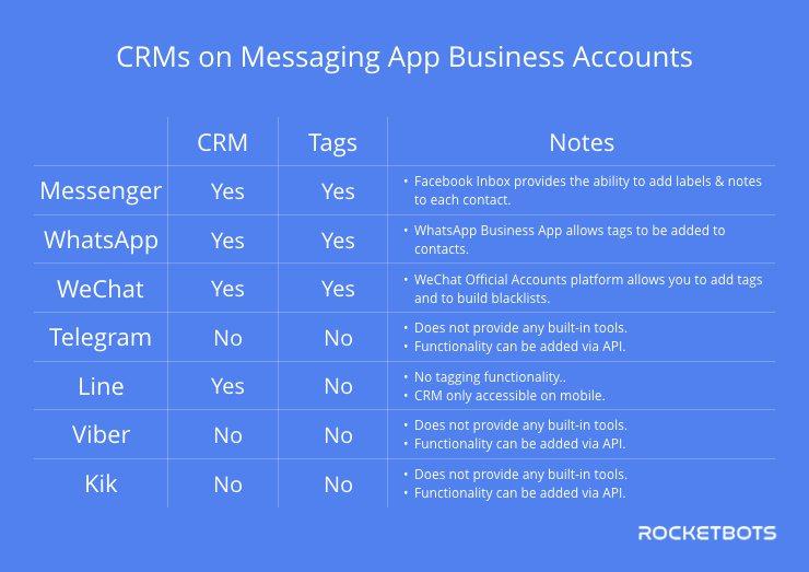 CRM Capabilities Across Instant Messaging Business Accounts