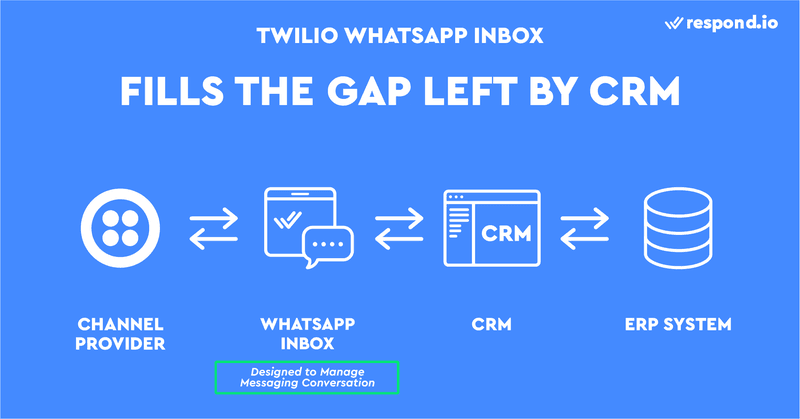 This is an image about how Twilio WhatsApp Inbox fills the Gap Left By WhatsApp CRM. While conventional CRMs like Hubspot or Salesforce are great for managing customer information, they lack proper messaging features. Because of that, most agents prefer to send and receive emails directly from Gmail or Outlook, even though their emails are connected to a CRM. Unlike CRMs, a Twilio WhatsApp Inbox like respond.io is designed to help you manage messaging conversations and send whatsapp message twilio.