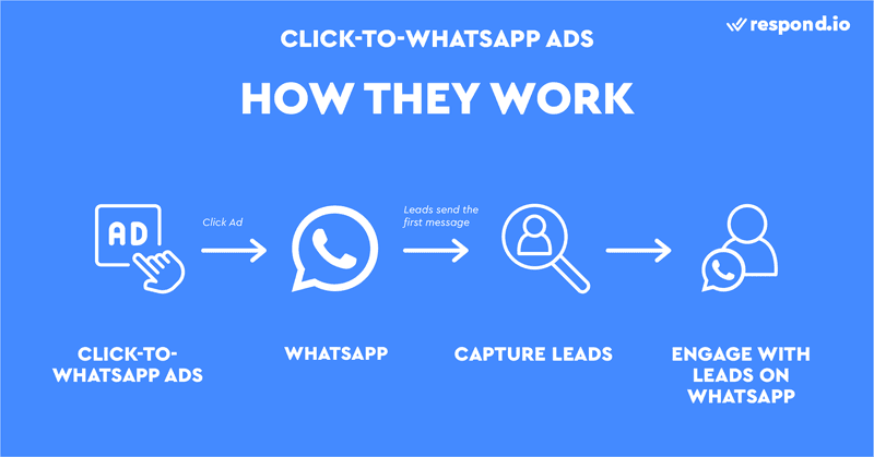 This is a picture showing How Click-to-WhatsApp Ads Work. Click-to-WhatsApp ads let you connect with leads without having to request their contact information. When clicked, Click-to-WhatsApp ads take leads right to the WhatsApp conversation. You can message them back if they send the first message.
