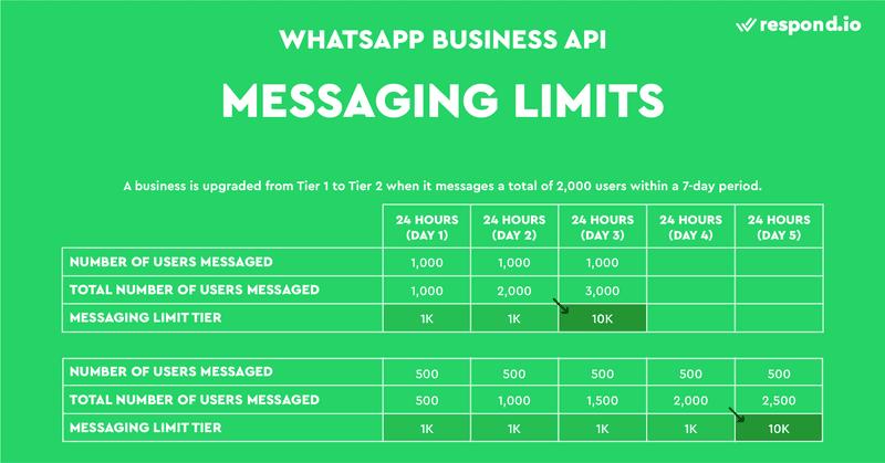 Las empresas pueden subir su número de teléfono al siguiente nivel si su índice de calidad no es bajo. Y el número total de usuarios a los que envía notificaciones debe sumar el doble de su límite de mensajería actual en un periodo de 7 días.
