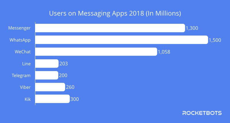 A graph that shows how many users are on each instant messaging for business platform