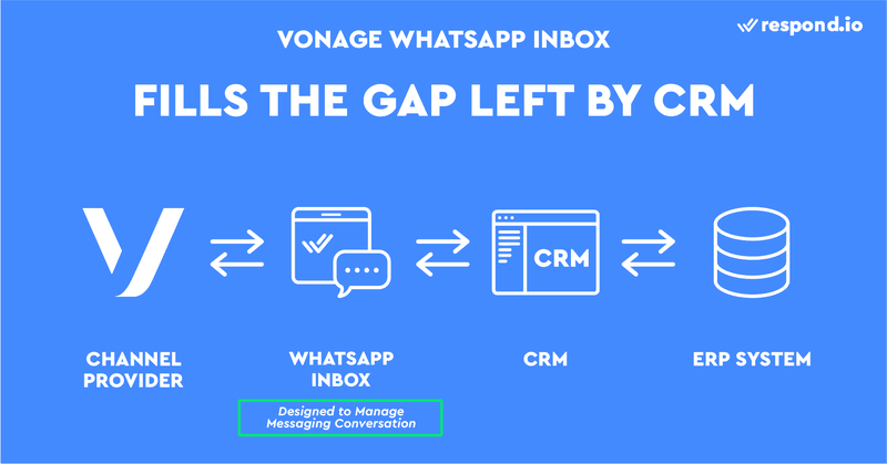 This is an image about how Vonage WhatsApp Inbox fills the Gap Left By WhatsApp CRM. While conventional CRMs like Hubspot or Salesforce are great for managing customer information, they lack proper messaging features. Because of that, most agents prefer to send and receive emails directly from Gmail or Outlook, even though their emails are connected to a CRM. Unlike CRMs, a Vonage WhatsApp Inbox like respond.io is designed to help you manage messaging conversations and make the most out of Vonage Messages API