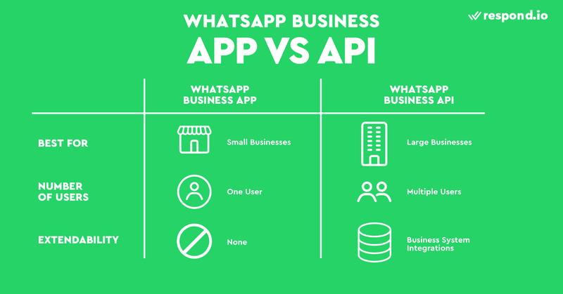 Esta es una imagen de una tabla que muestra la diferencia entre WhatsApp Business App y WhatsApp Business API. WhatsApp Business App está hecha para los negocios más pequeños en los mercados emergentes. Es gratuita y fácil de configurar. Lo mejor de todo es que permite a las empresas enviar el primer mensaje. A primera vista, WhatsApp Business App parece perfecta para el uso empresarial. Pero las transmisiones están limitadas a sólo 256 personas y la app sólo puede utilizarse en un teléfono a la vez. La API de WhatsApp Business admite varios usuarios y dispositivos. También permite la mensajería de plantillas, por lo que es ideal para la mensajería programática, como el envío de un gran volumen de notificaciones de la API de WhatsApp.