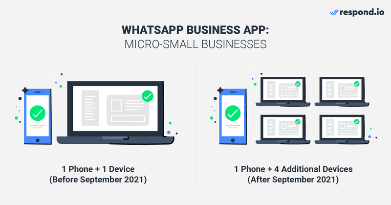 Before September 2021, the app works only on one device with one user. Starting September 2021, now WhatsApp Business App users can have up to 1 phone and 4 additional devices connected.