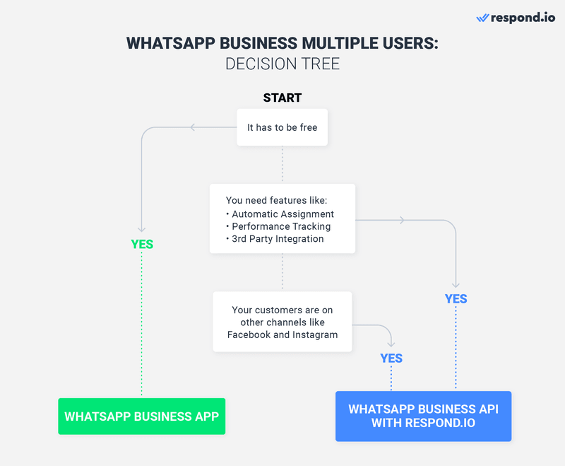 To help you visualize better, we've created a flow chart as a guide. This will give you a better idea of which WhatsApp product is suitable for your business.