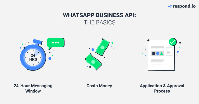 here are some basic things you need to know about WhatsApp API. It has a 24-hour messaging window. It's not free. You need to apply for an account and undergo an approval process
