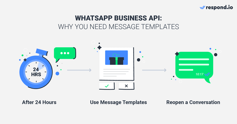 WhatsApp API has a messaging window. Every time a Contact sends an inbound message, a 24-hour timer starts or restarts. Within the Messaging Window businesses can reply freely.  After 24 hours only Message Templates  can be used to reopen the messaging window.