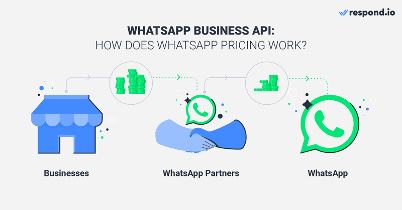 For WhatsApp API Pricing, you don't pay to WhatsApp directly. Instead, you'll pay the WhatsApp Partner according to their pricing. Meanwhile, the Partners pay to WhatsApp only for every Message Template following WhatsApp's Standard Rate Card.