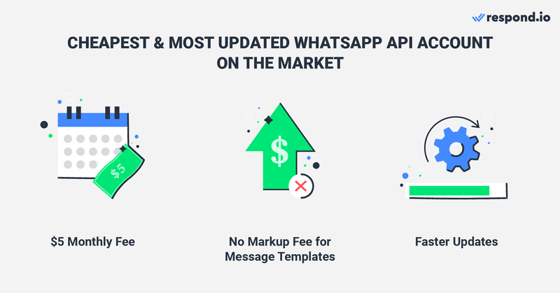 To help you get the best WhatsApp API price on the market, we've negotiated a special deal with 360dialog that are only available to our customers. It costs just $5 a month and there is no markup fee for all Message Templates.