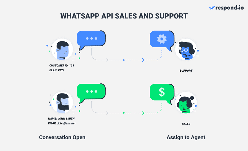 With our customizable workflows, you can use WhatsApp API for Sales and Support. Anytime an inbound message is received, it'll route your customers to the right team based on the customers' profile, the purpose of their conversation & customer life cycle.