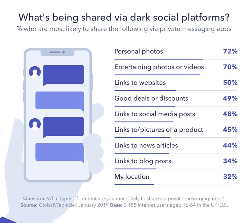 This image shows that people are most likely to share personal photos (72%), entertaining photos or videos (70%), Links to Websites (50%), Good Deals or Discounts (49%) over dark social channels.