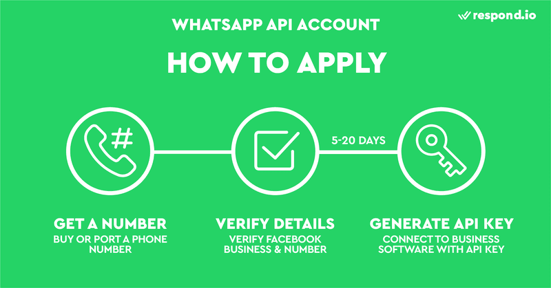 This is an image showing the process of how to get WhatsApp API. So how do you apply for WhatsApp Business API? Applying for a WhatsApp API account generally involves three steps: Buy or port a phone number, Verify Facebook Business ID and number, accept messaging permissions, Generate an API Key to connect to a business software