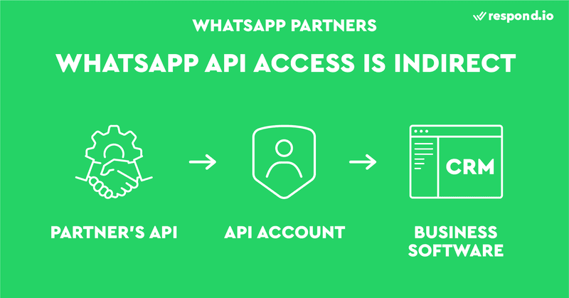 This is a picture that shows WhatsApp API access is indirect. If you want to connect to WhatsApp API, we recommend using WhatsApp Partners. WhatsApp Partners (or WhatsApp Business Solution Providers) are services that help you connect to WhatsApp API. You're more likely to get approved for a WhatsApp API account by applying through Partners.