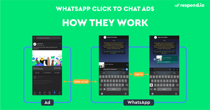 This is an image about how WhatsApp ads work. WhatsApp Click to Chat ads send people to a conversation with your business on WhatsApp. They can be shown in various places on Facebook and Instagram. When potential buyers click on the ad on their phone, they will be taken to a new conversation with you on WhatsApp. The experience is slightly different for desktop users- the ad will take them to a WhatsApp webpage with a Continue to Chat button. Once clicked, they will be taken to a new chat with you on WhatsApp desktop app. Those without the app will be prompted to download the app, or log in to WhatsApp Web.