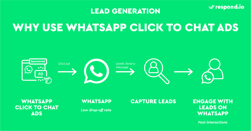 This is an image showing the benefits of using how WhatsApp ads for lead generation. WhatsApp Click to Chat  ads help you start a conversation with more leads. In addition, WhatsApp Click to Chat ads allow faster interactions with leads, helping you to move them down the funnel faster.