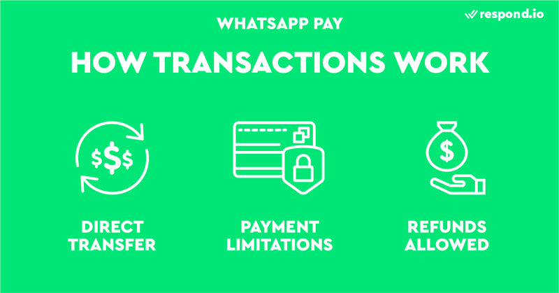 This image shows how transactions work in WhatsApp Pay.