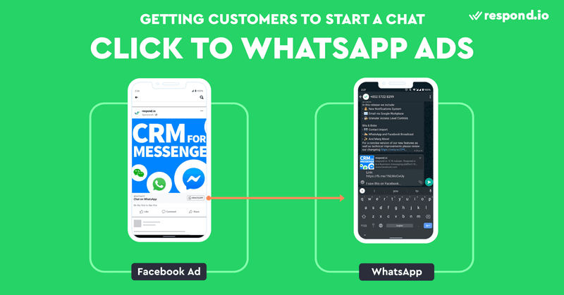 This is a picture showing how Click to WhatsApp Ad works. Click to WhatsApp Ad is a Facebook ad with a call-to-action Send WhatsApp button. Click to WhatsApp Ads work almost exactly like Click to Messenger Ads, but clicking on them will open a WhatsApp conversation instead of a Messenger chat. Check out our blog to learn how to use a WhatsApp Link Creator.