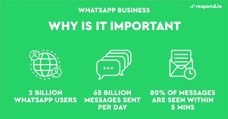 WhatsApp is important for businesses as there are now 2 billion users on the platform. 65 billion messages are sent per day and 80% of messages are seen within 5 minutes.
