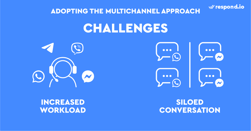 This is an image of the challenges of going multichannel. Going multichannel makes your customers' lives easier, but increases the workload of agents and salespeople. They have to juggle different platforms, responding to customers on one platform while checking for incoming messages on another platform. The multichannel approach has another drawback. When someone contacts you on two different platforms, it's hard to understand customer context because the conversation becomes siloed.