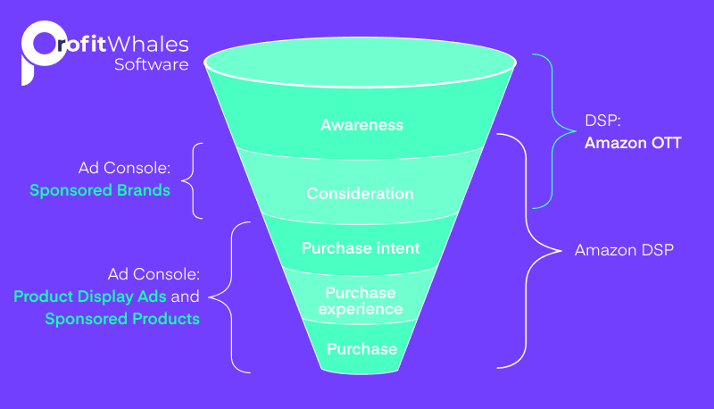 Sales Funnel for FBA Sellers