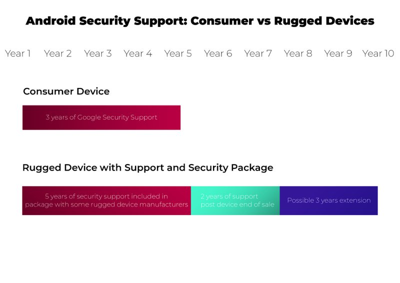 Chart showing rugged business mobile devices are secure for longer