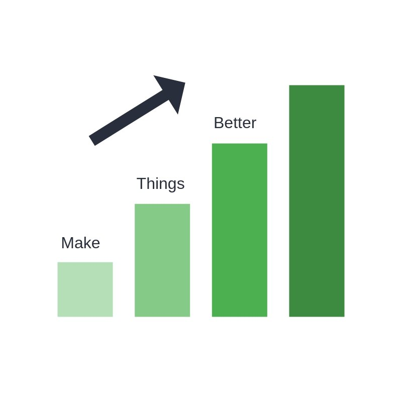 Continuous Improvement: Step by step changes can increment to significant improvements