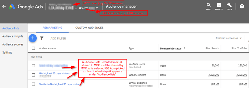 Remarketing Audience - Làm thế nào để tạo & chia sẻ từ Google Analytics sang Google Ads