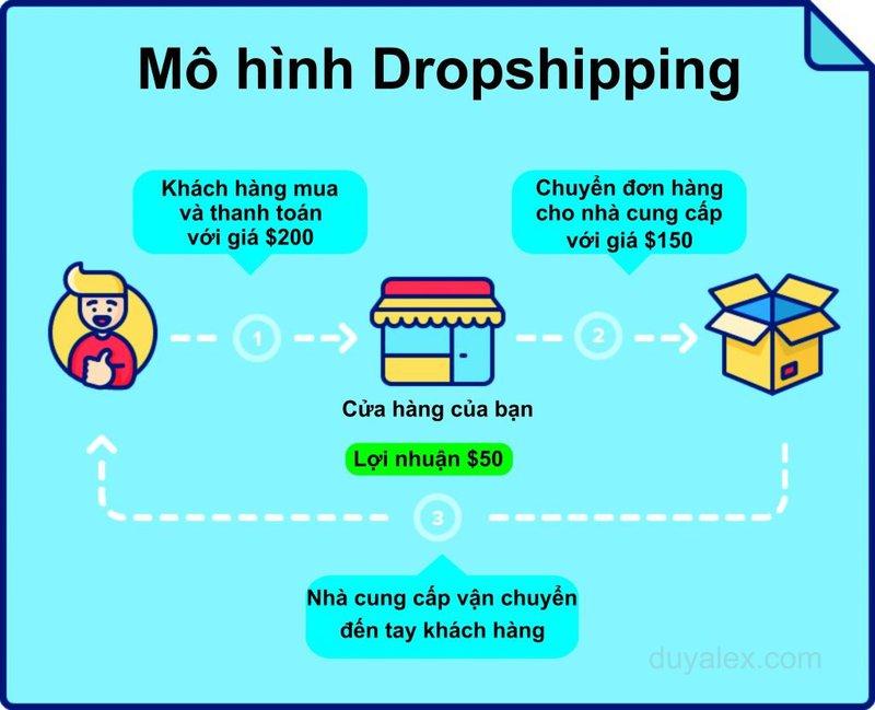 Mô hình Dropshipping - swm.com.vn