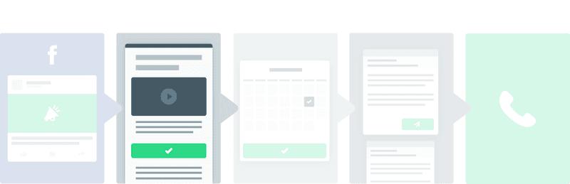 Landing Page de 2 Pasos en tu embudo de ventas