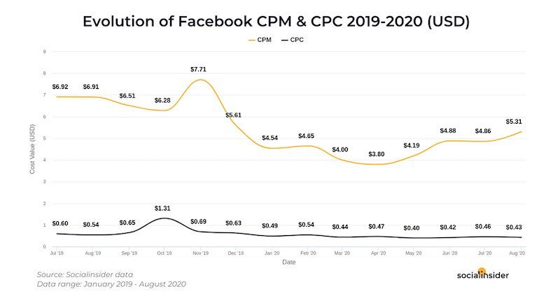 Evolution of Facebook CPM and CPC cost over time