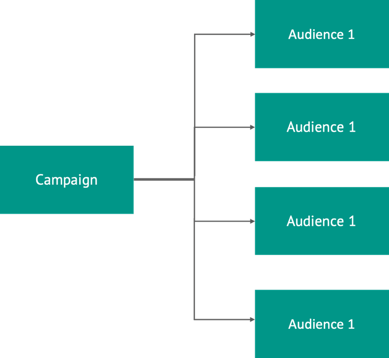 Guide to scaling Facebook Ads_vertical scaling