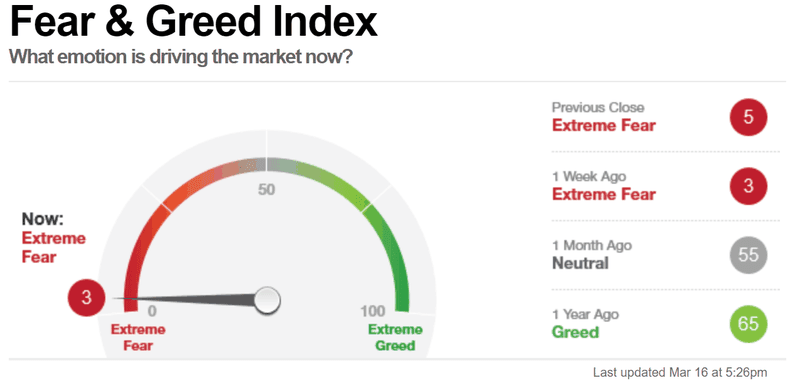 Fear & Greed Index shows extreme fear