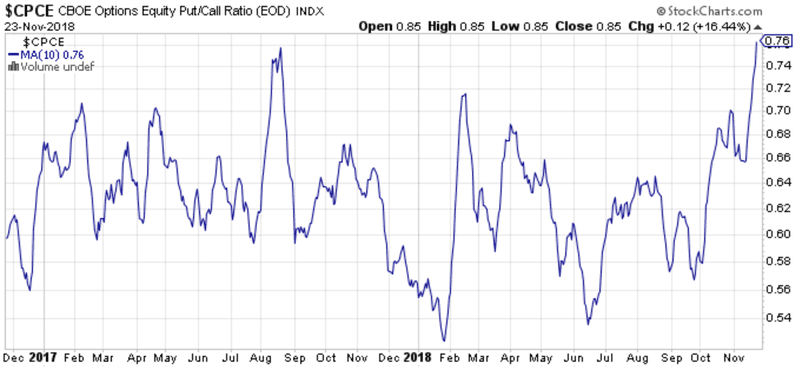Put-Call Ratio signals a low in the S&P 500