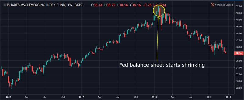 Emerging market stock markets peaked as Fed balance runoff began